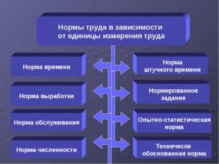 Нормы труда в зависимости от единицы измерения труда Норма выработки Норма чи