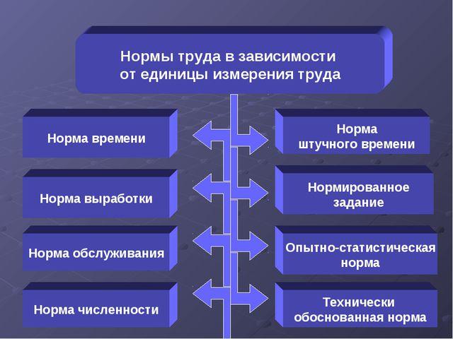 Нормы труда в зависимости от единицы измерения труда Норма выработки Норма чи...