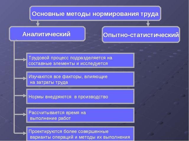 Основные методы нормирования труда Аналитический Опытно-статистический Трудов...