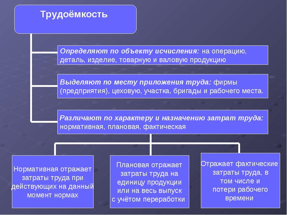 Трудоёмкость Определяют по объекту исчисления: на операцию, деталь, изделие,...