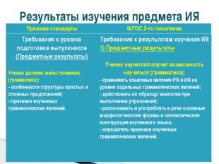 Результаты изучения предмета ИЯ Требования к уровню подготовки выпускников (