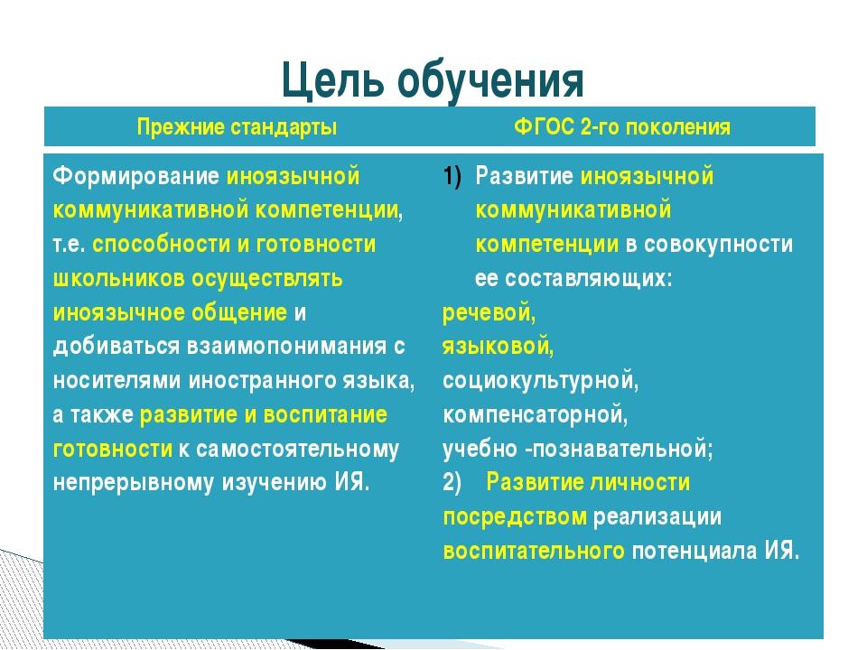 Цель обучения Формированиеиноязычной коммуникативной компетенции, т.е.способн...