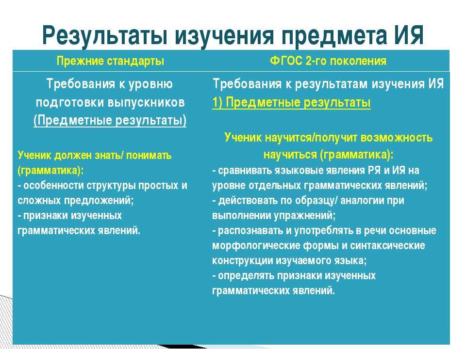 Результаты изучения предмета ИЯ Требования к уровню подготовки выпускников (...
