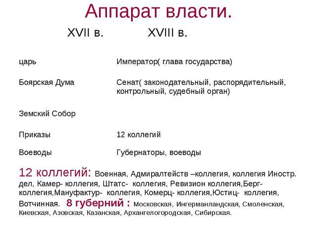 Аппарат власти. XVII в. XVIII в. царьИмператор( глава государства) Боярская...