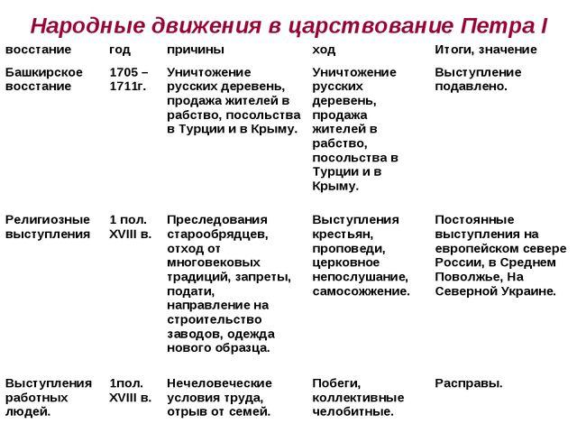 Народные движения в царствование Петра I восстаниегодпричиныходИтоги, зна...