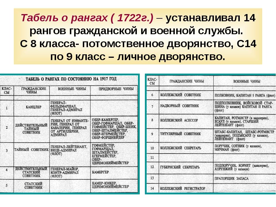 Табель о рангах ( 1722г.) – устанавливал 14 рангов гражданской и военной служ...