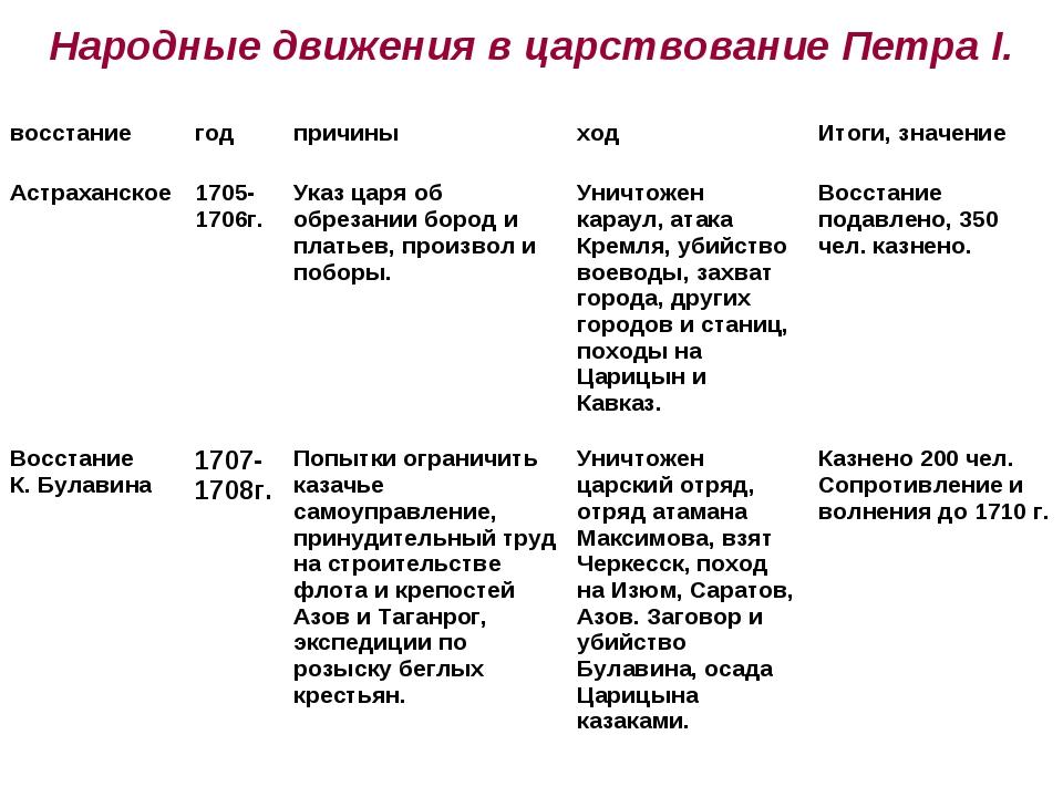 Народные движения в царствование Петра I. восстаниегодпричиныходИтоги, зн...