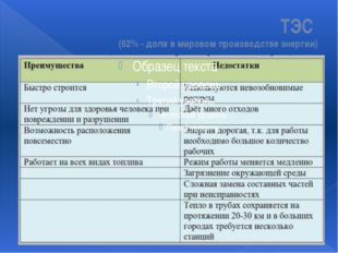 ТЭС (62% - доля в мировом производстве энергии)
