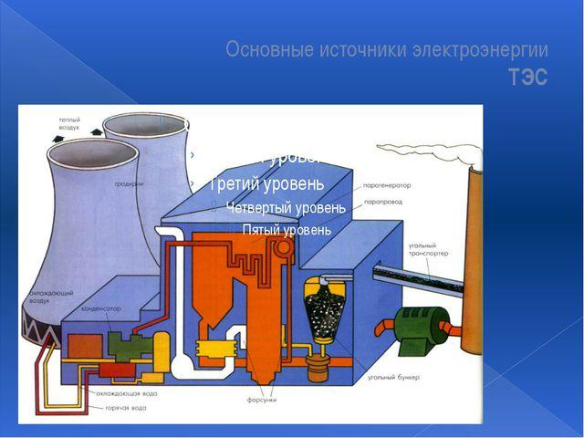 Основные источники электроэнергии ТЭС