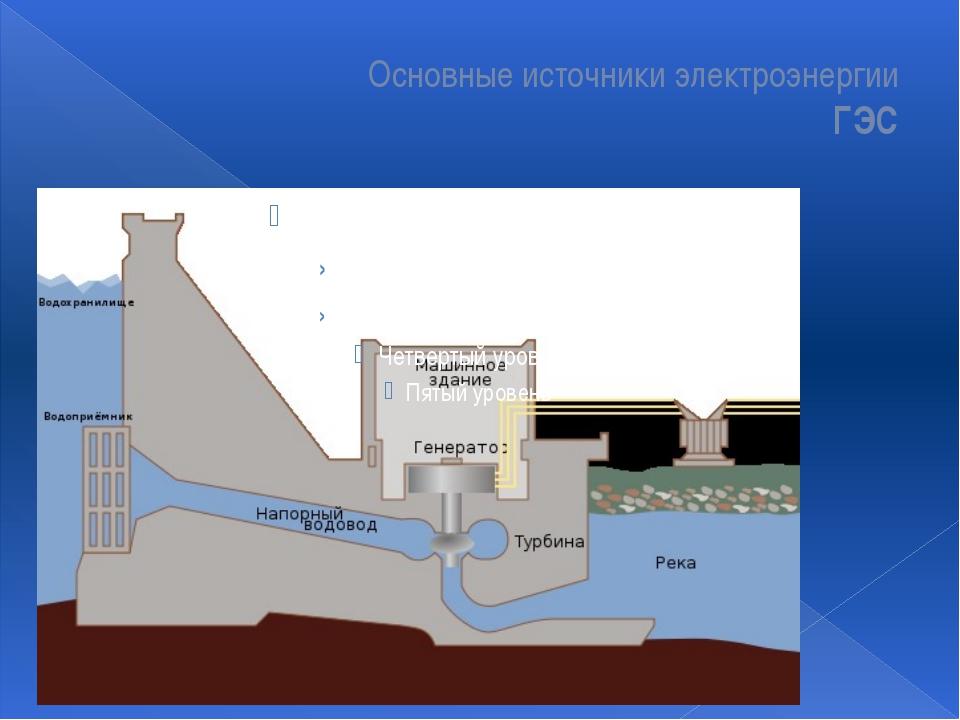 Основные источники электроэнергии ГЭС