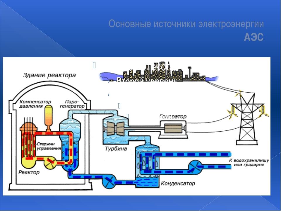 Основные источники электроэнергии АЭС