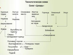 Технологическая схема Салат «Цезарь» Куриные грудки Листья салата Оливковое м