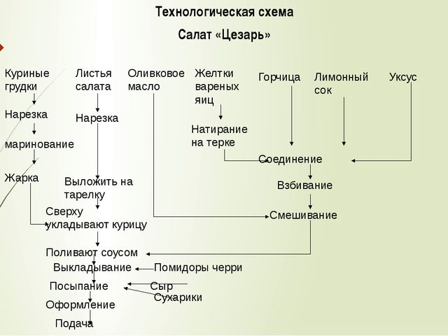 цезарь салат технологическая карта