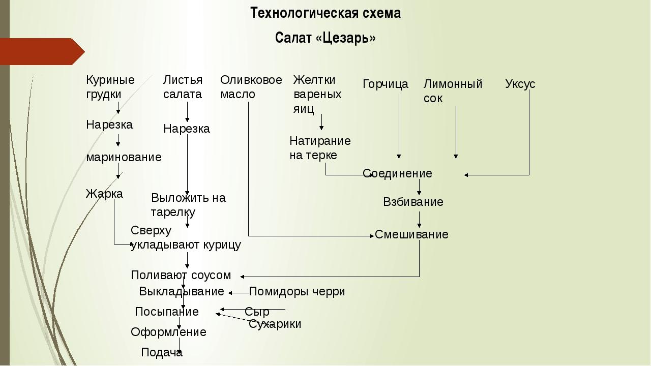 Технологическая схема Салат «Цезарь» Куриные грудки Листья салата Оливковое м...
