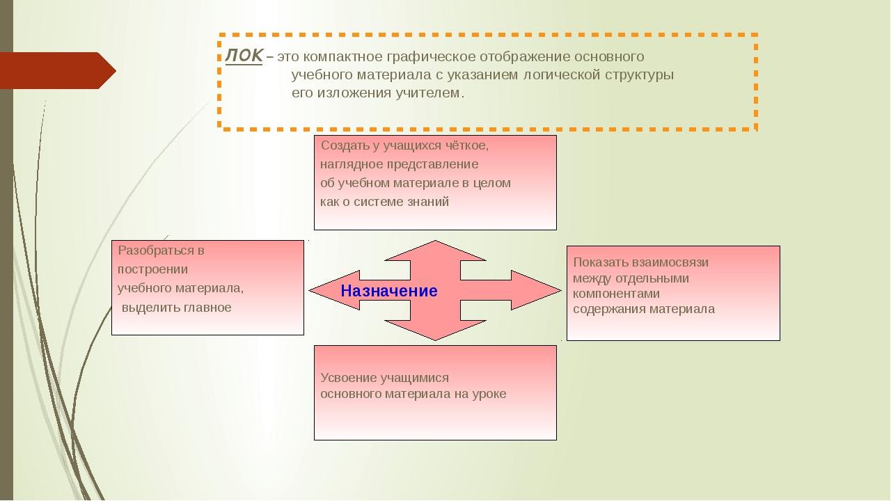 ЛОК – это компактное графическое отображение основного учебного материала с...