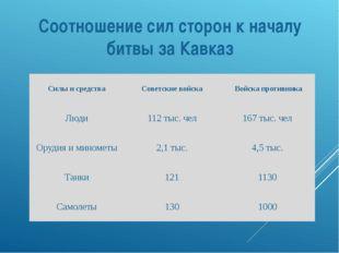 Соотношение сил сторон к началу битвы за Кавказ Силы и средства Советские вой