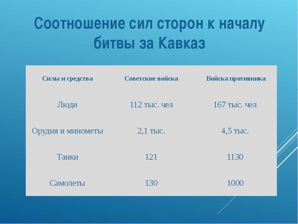 Соотношение сил сторон к началу битвы за Кавказ Силы и средства Советские вой...