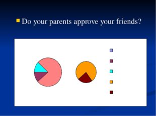 Do your parents approve your friends?