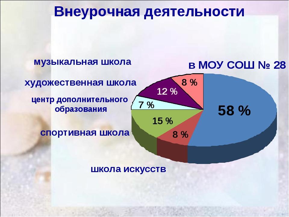 Внеурочная деятельности в МОУ СОШ № 28 музыкальная школа художественная школ...