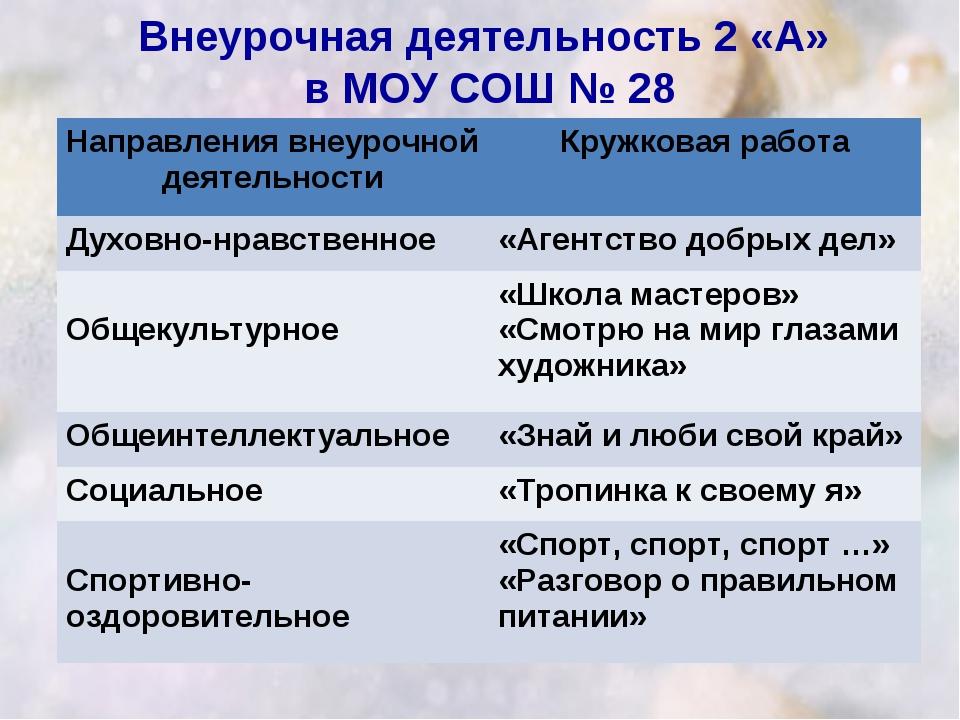 Внеурочная деятельность 2 «А» в МОУ СОШ № 28 Направления внеурочной деятельно...