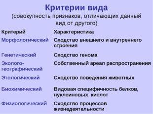 Критерии вида (совокупность признаков, отличающих данный вид от другого) Крит