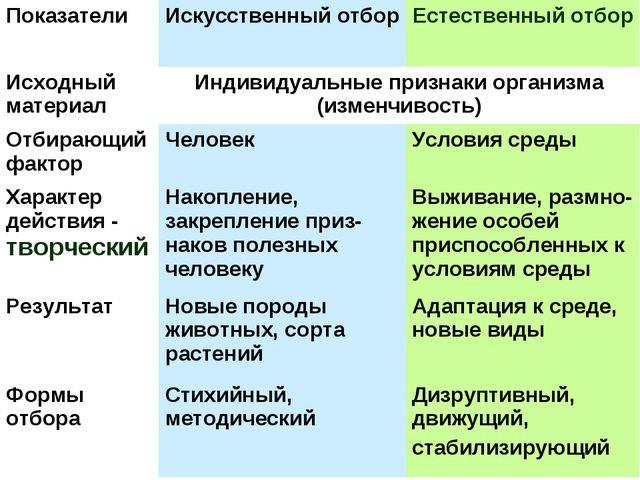Искусственный отбор - основной метод селекции - 33054-15