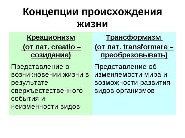 Концепции происхождения жизни Креационизм (от лат. creatio – созидание)Транс...