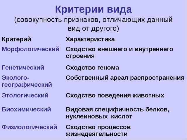 Критерии вида (совокупность признаков, отличающих данный вид от другого) Крит...
