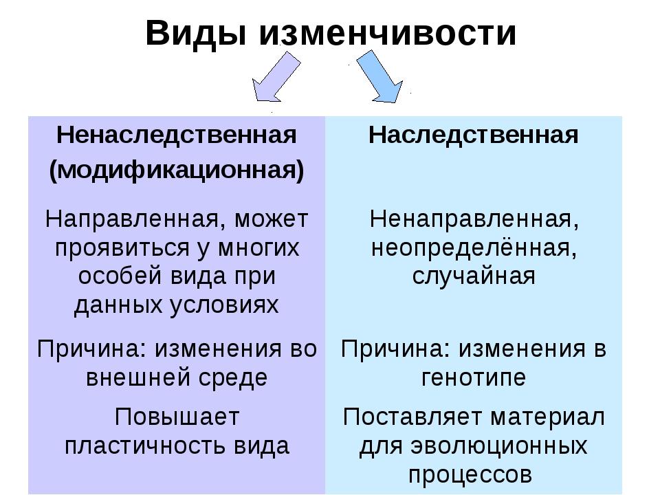 Виды изменчивости Ненаследственная (модификационная)Наследственная Направлен...
