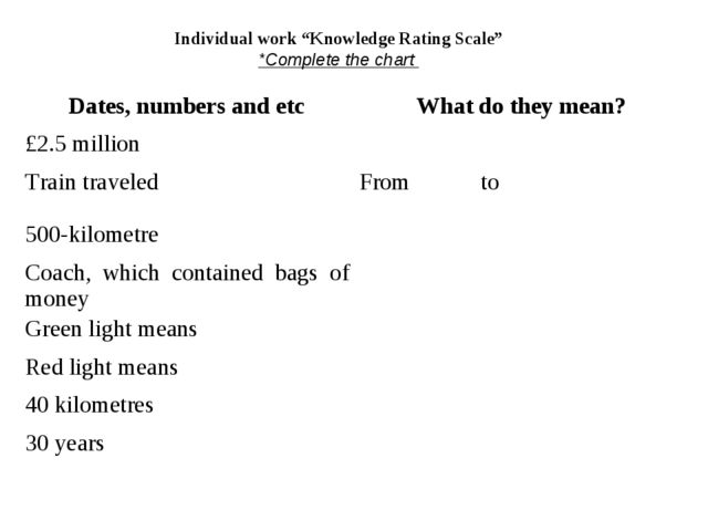 """Individual work """"Knowledge Rating Scale"""" *Complete the chart Dates, numbers a..."""