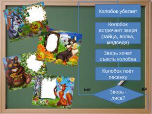 Колобок убегает Колобок встречает зверя (зайца, волка, медведя) Зверь хочет с