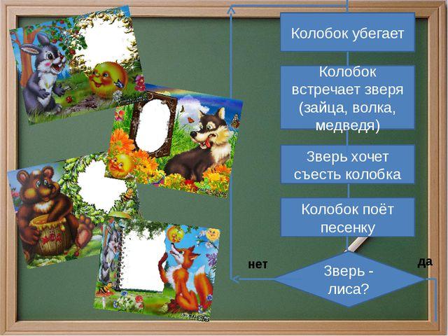 Колобок убегает Колобок встречает зверя (зайца, волка, медведя) Зверь хочет с...