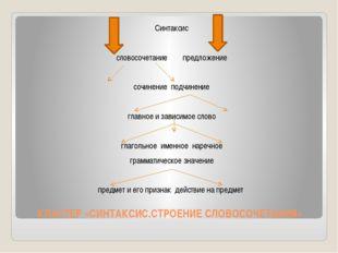 КЛАСТЕР «СИНТАКСИС.СТРОЕНИЕ СЛОВОСОЧЕТАНИЯ» Синтаксис словосочетание предложе