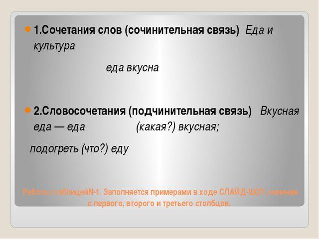 Работа с таблицей№1. Заполняется примерами в ходе СЛАЙД-ШОУ, начиная с первог...