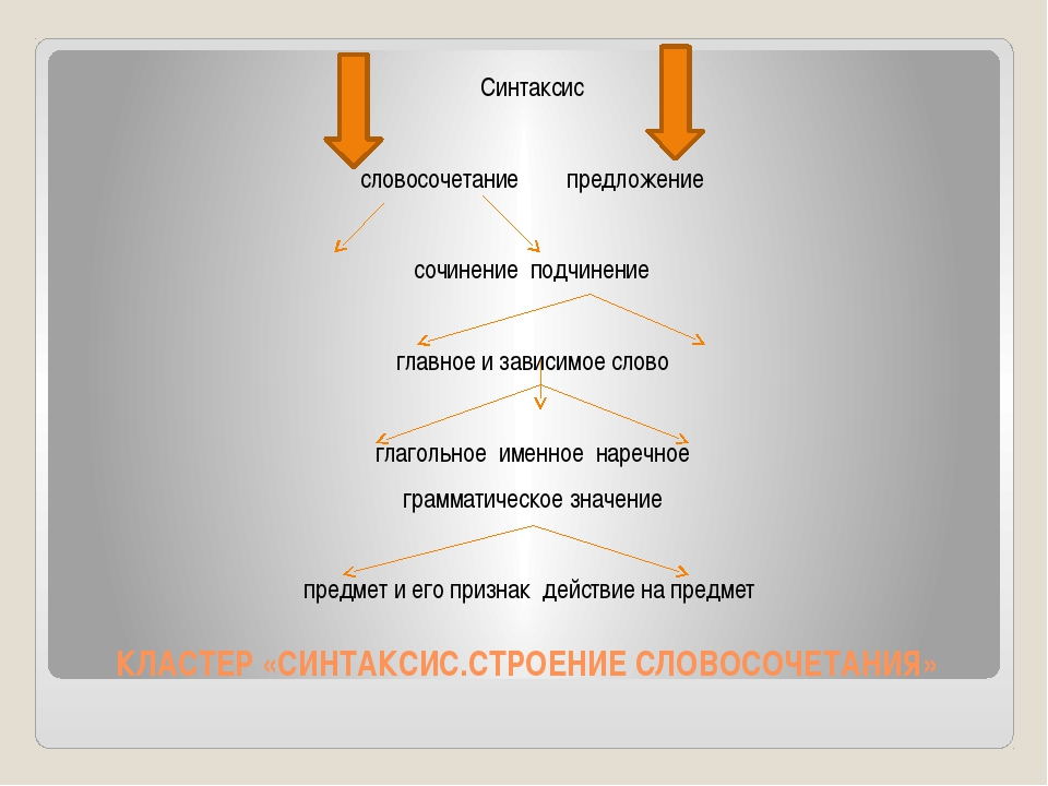 КЛАСТЕР «СИНТАКСИС.СТРОЕНИЕ СЛОВОСОЧЕТАНИЯ» Синтаксис словосочетание предложе...