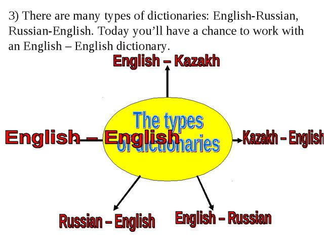 3) There are many types of dictionaries: English-Russian, Russian-English. To...