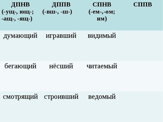 ДПНВ (-ущ-, ющ-; -ащ-, -ящ-)ДППВ (-вш-, -ш-)СПНВ (-ем-,-ом; им)СППВ думающ...