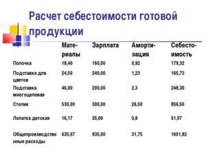 Расчет себестоимости готовой продукции Мате-риалыЗарплатаАморти-зацияСебе