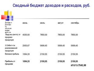 Сводный бюджет доходов и расходов, руб. Доходы и расходы по обычным видам дея