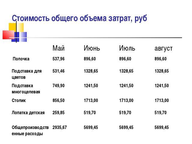 Стоимость общего объема затрат, руб МайИюньИюльавгуст Полочка537,96896,...