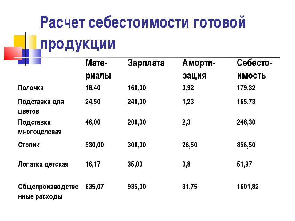 Расчет себестоимости готовой продукции Мате-риалыЗарплатаАморти-зацияСебе...