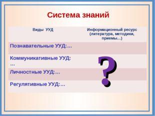 Система знаний ? Виды УУДИнформационный ресурс (литература, методики, приемы