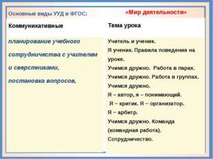Основные виды УУД в ФГОС: Коммуникативные планирование учебного сотрудничест