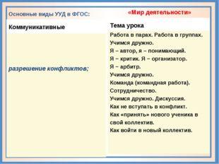 Основные виды УУД в ФГОС: Коммуникативные разрешение конфликтов; «Мир деятел