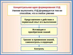 Концептуальная идея формирования УУД Умение выполнять УУД формируется тем же