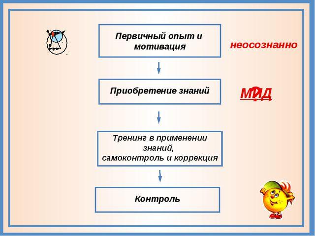 Приобретение знаний Первичный опыт и мотивация Тренинг в применении знаний,...