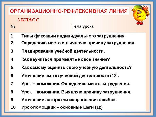 ОРГАНИЗАЦИОННО-РЕФЛЕКСИВНАЯ ЛИНИЯ 3 КЛАСС №Тема урока 1Типы фиксации индиви...