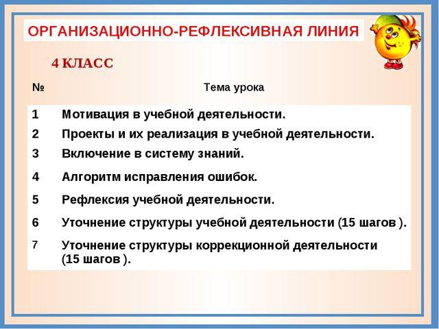 ОРГАНИЗАЦИОННО-РЕФЛЕКСИВНАЯ ЛИНИЯ 4 КЛАСС №Тема урока 1Мотивация в учебной...