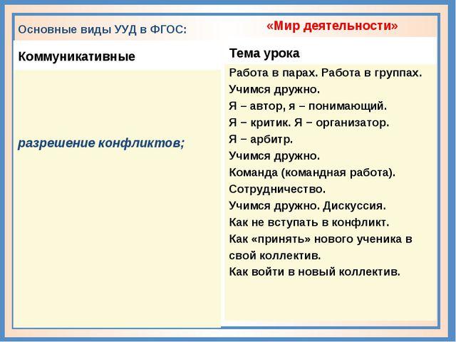 Основные виды УУД в ФГОС: Коммуникативные разрешение конфликтов; «Мир деятел...