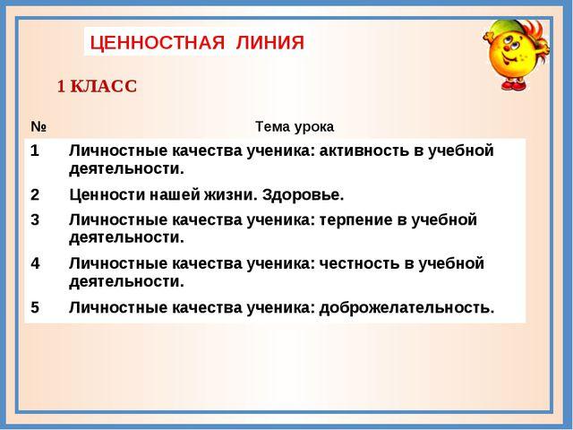 ЦЕННОСТНАЯ ЛИНИЯ 1 КЛАСС №Тема урока 1Личностные качества ученика: активнос...